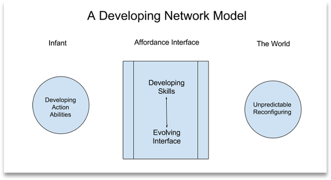 A simple model of A Developing Network; The three frames are an Infant and it's developing action abilities; An Affordance Interface, and it's feedback loop between Developing Skills and the Evolving Interface; and The World and it's constant Unpredictable Reconfiguration.