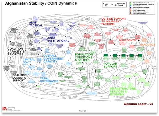 A famous, large, incoherent systems diagram of Afghanistan Stability and Counter-Insurgency Dynamics. Impossible to understand.