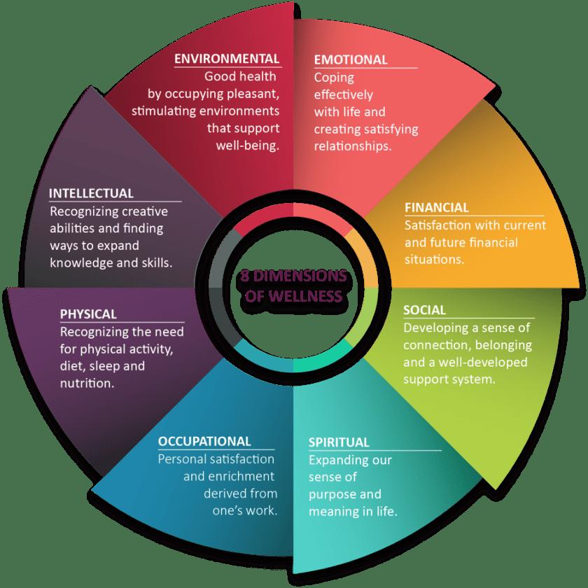 A circular wheel entitled