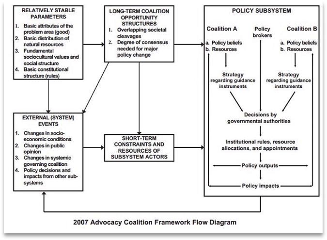 A diagram of how Advocacy Coalitions affect systems. See link in resources for image text.