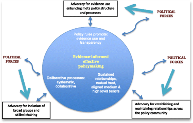 A map of Meta-impacts of systems- Evidence-informed effective policymaking: Policy rules promote evidence us and transparency; Sustained relationships, mutual trust, aligned medium and high level beliefs; deliberative processes systematic, collaborative. Political Forces: Advocacy for inclusion of broad groups and skilled chairing; Advocacy for establishing and maintaining relationships across the policy community; Advocacy for evidence use enhancing meta policy structure and processes.