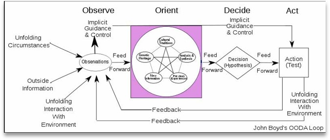 Complex Diagram of the OODA Loop. See description through link below diagram.