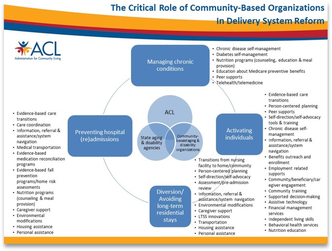 An abstract view of how Community-Based Organizations participate and drive delivery system reform, as an example of an advocacy ecosystem. See link below image for text