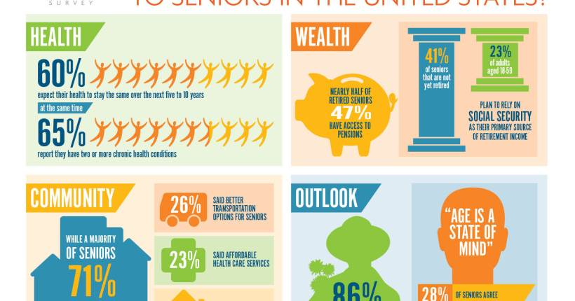 What Americans Think About Aging – 2013
