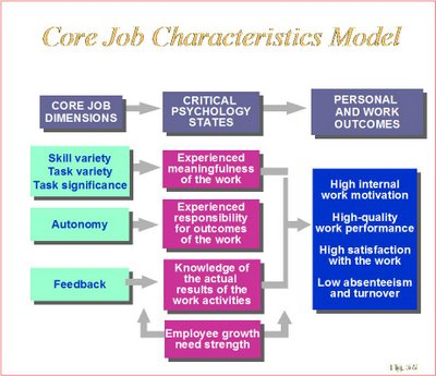 Theoretical Background | changingjobsatisfaction