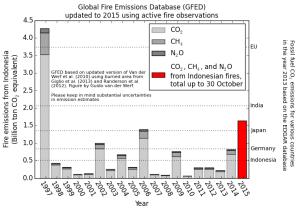 emissions