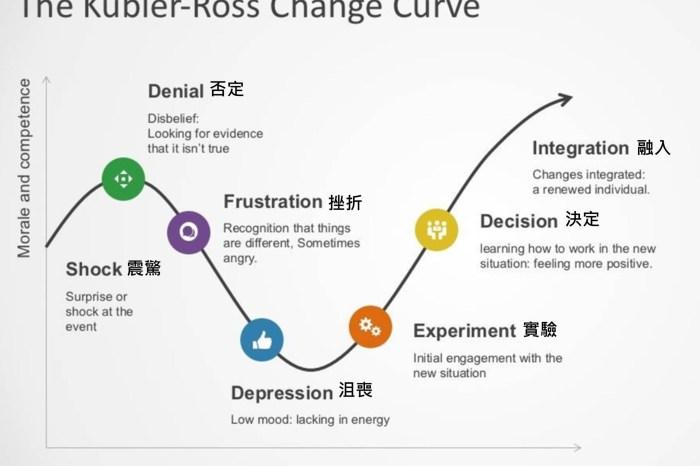 迎接2021,世界的改變曲線