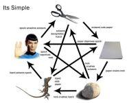 les règles du jeu pierre papier ciseaux lézard spock avec des flèches dans tous les sens. plutôt compliquées malgré le titre qui proclame: it's simple…