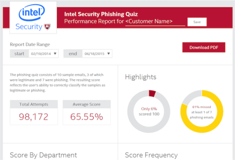 Sample results for a partner report base on Intel Security's phishing quiz.