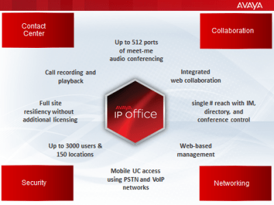 IP Office strategy