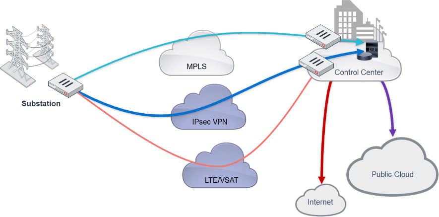Fortinet Combines Sd Wan With Rugged Firewalls In Appliances For Ot Environments Channelbuzz Ca