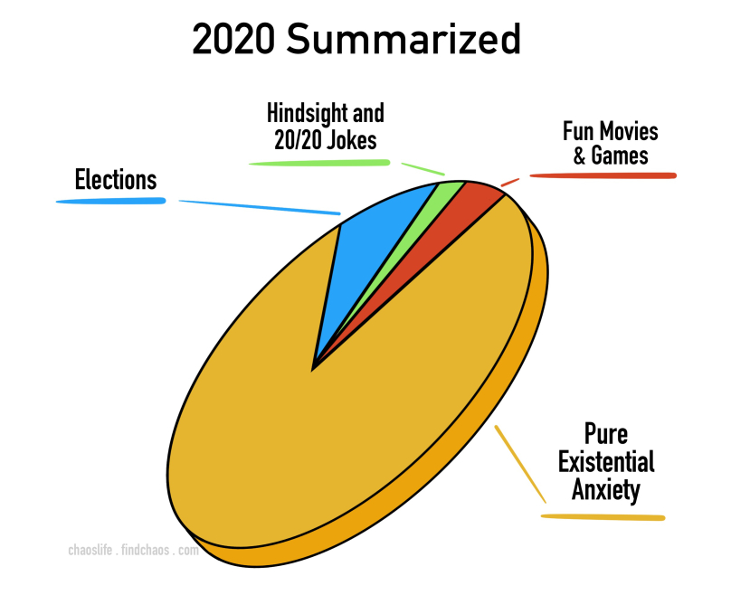 Prediction Pie