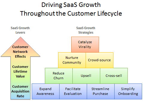 saas growth customer lifecycle