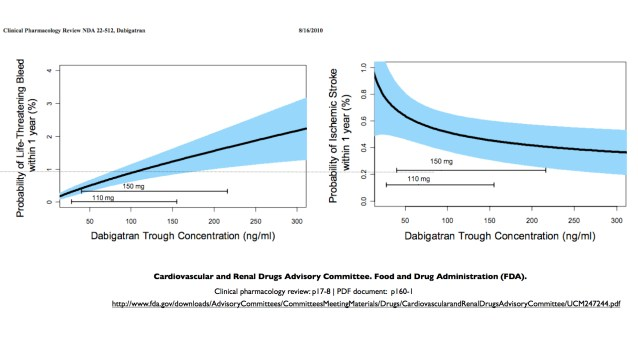 B. 2009 (stroke Y axis: 0.2). FDA Evaluation Report. http://www.bmj.com/investigation/dabigatran