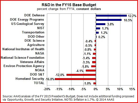 2015 R&D Spending