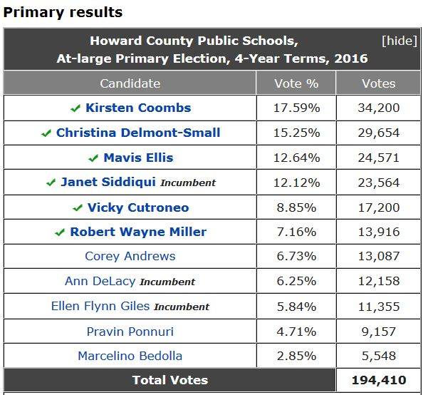 2016 HoCo BOE Primary Election Result