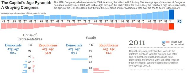 US senate gets older and older