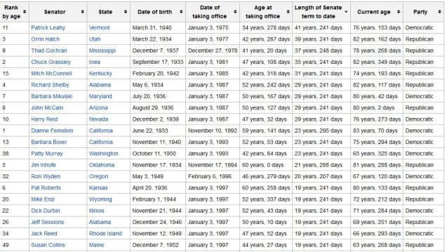 US senators more than 18 years
