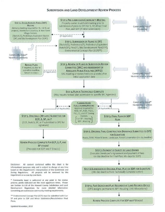 dpz-process