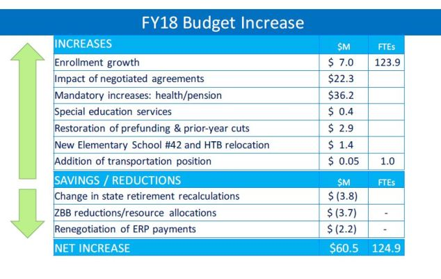 2018-hcpss-budget-increase