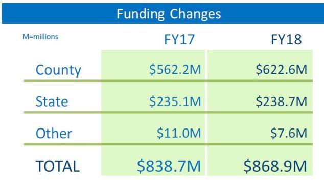 2018-hcpss-operating-funding