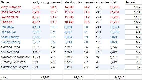 2018 primary election BOE data.JPG