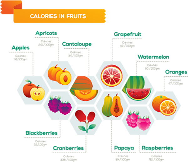Calories in fruits [Convertido]