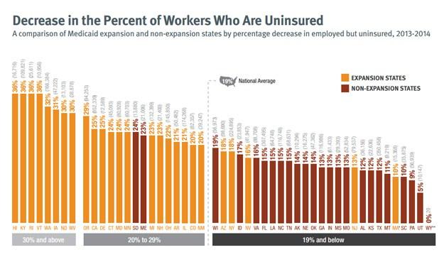 NC Below National Average For Drop In Uninsured Workers