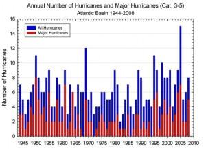 hurricane frequency