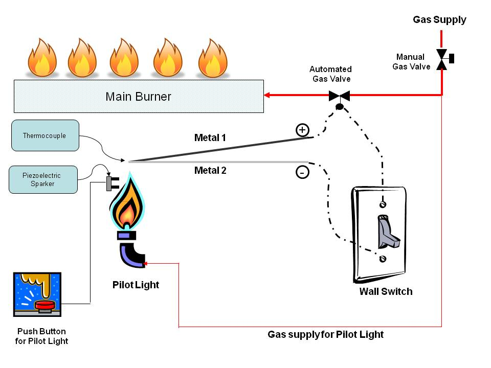 gas fire place gas fireplace wiring diagram elevator wiring diagram wiring gas fireplace wiring diagram at reclaimingppi.co