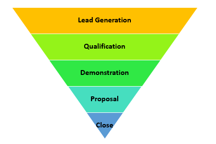 Small Business, Big Lessons: Sales Funnel