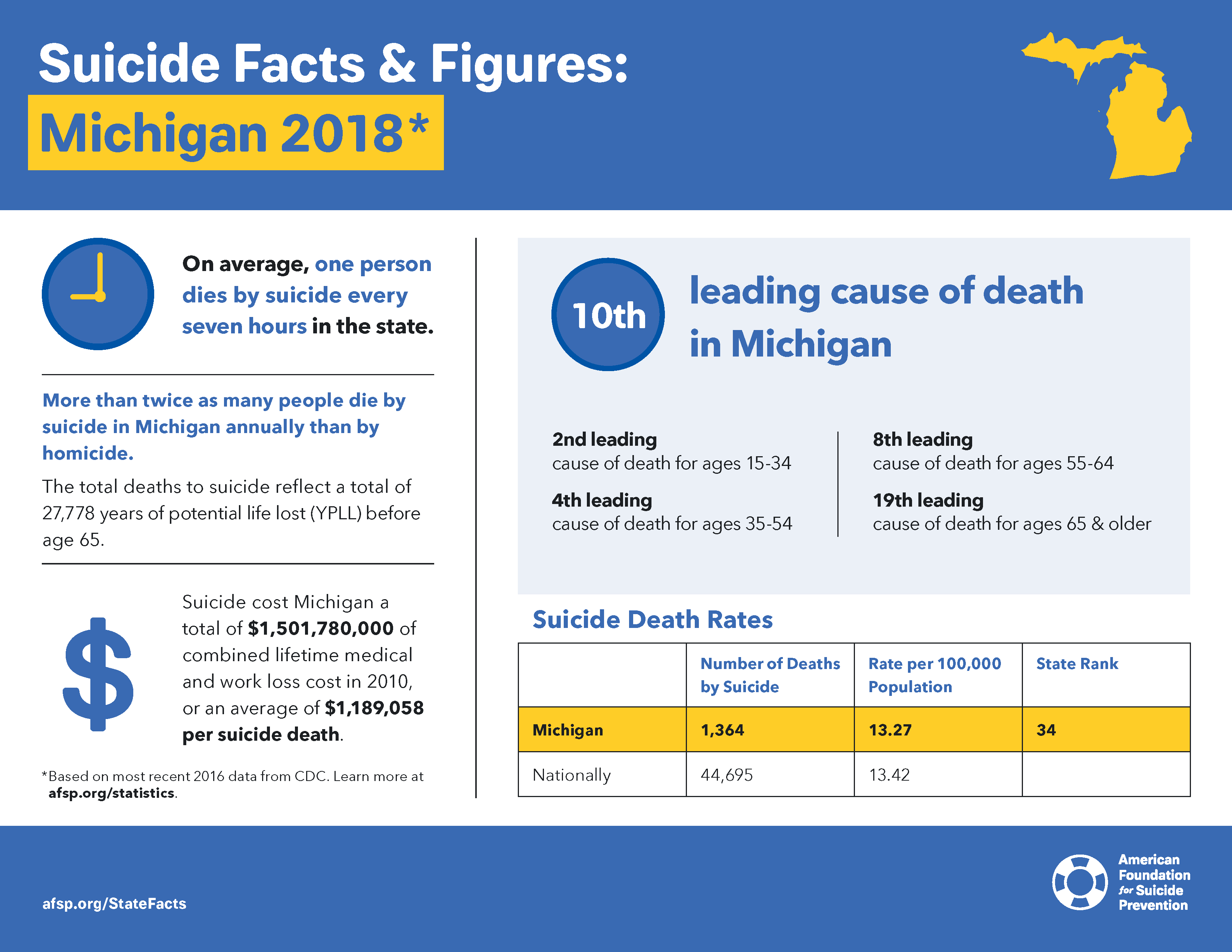 State Fact Sheets