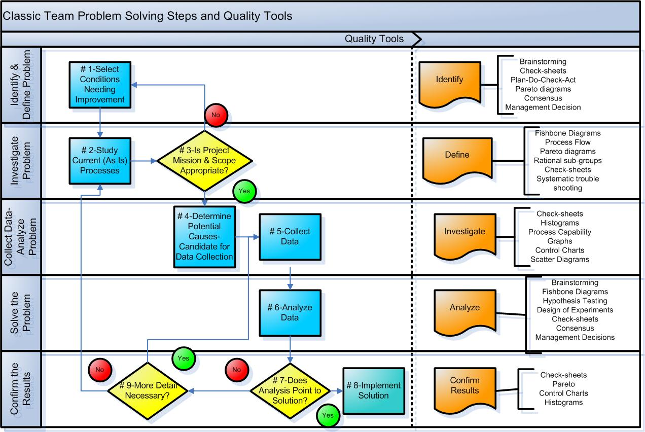 Problem Solving Steps And Quality Tools To Employ