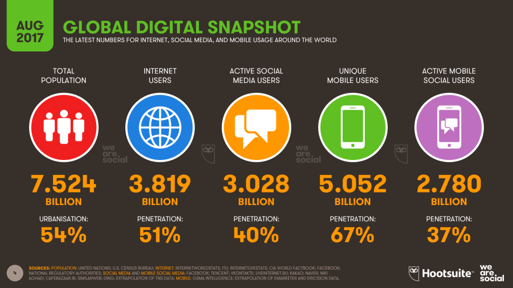 Global-Digital-Stats | www.characterrepublic.com