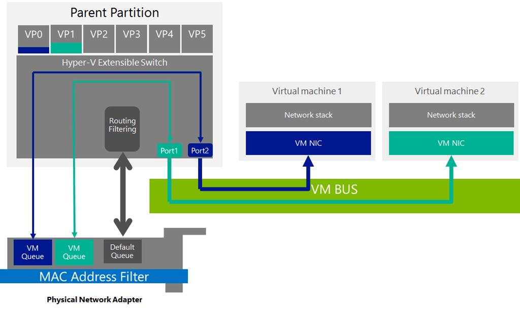 install hyper-v server 2012 r2 core