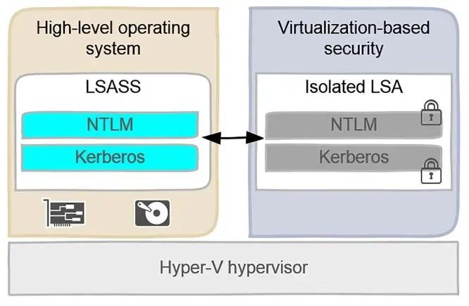 Enable-vTPM-HyperV2016-02