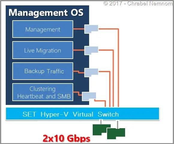 SCDPM2016-HyperV-Post03