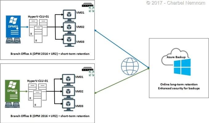 SCDPM2016-HyperV-Post04