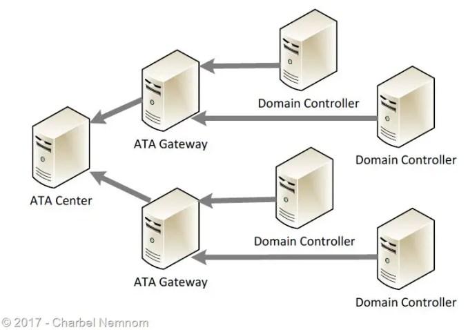 Uninstall-ATA-ServerCore-14