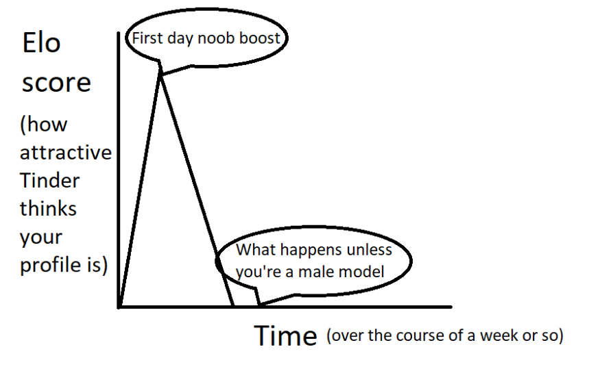 how to hook up on Tinder: fix your Tinder attractiveness score graph