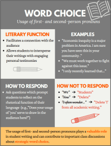 Word Choice Infographic