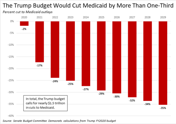 Trump cut medicaid