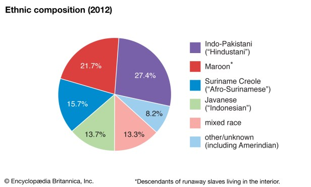 World-Data-ethnic-composition-pie-chart-Suriname