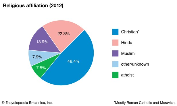 World-Data-religious-affiliation-pie-chart-Suriname