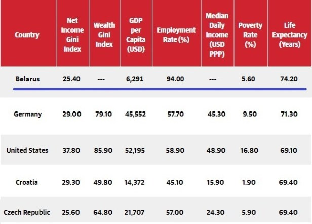 wealth distribution - Belarus