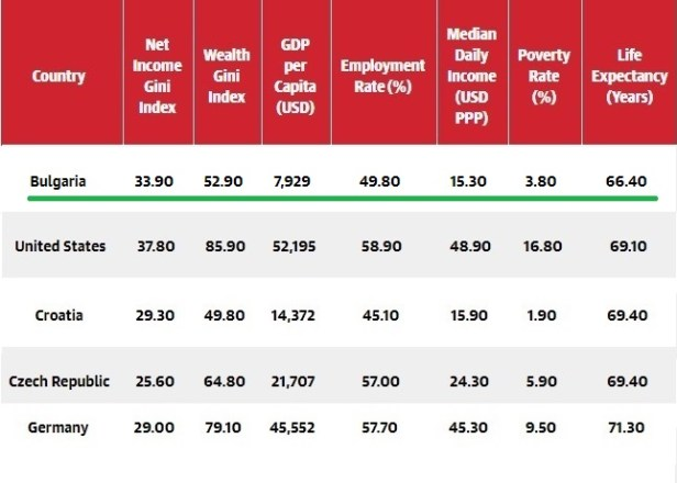 wealth distribution - Bulgaria