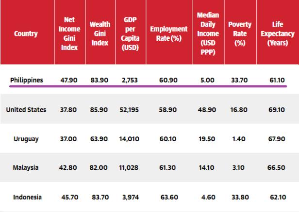 wealth distribution - Philippines