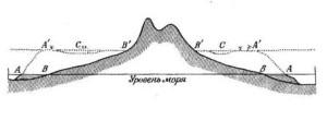 АА — наружные края окаймляющего рифа на уровне моря. ВВ — берега окаймляющего острова. Л А — наружные края рифа, превратившегося после роста рифа вверх в течение периода опускания в барьер с островками на нем. В'В' — берега ныне окруженного рифом острова. СС — лагунный канал.  Примечание. На этом и следующем рисунках опускание суши пришлось показать мнимым поднятием уровня моря
