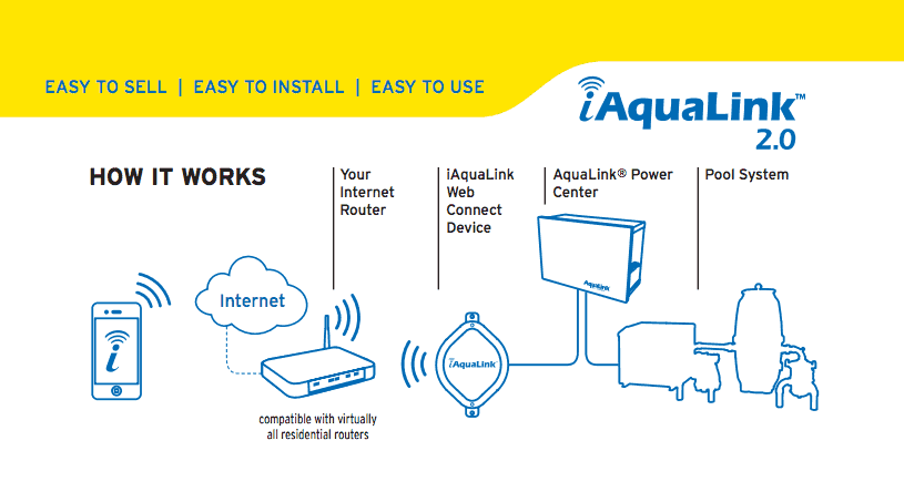 iAquaLink2_HowItWorks