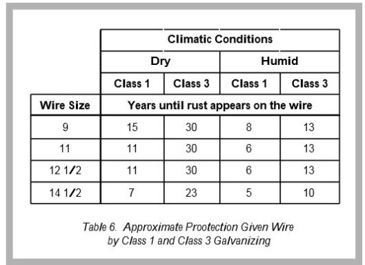 GalvanizingProtection-Table6